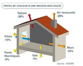 Maison-perte-chaleur3 in Éco-construction de maison bois ou briques, BBC RT 2012 à Toulouse et Midi-Pyrénées