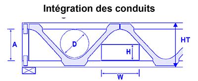 Poutre-Posi-integration-conduits in Notre système de poutres