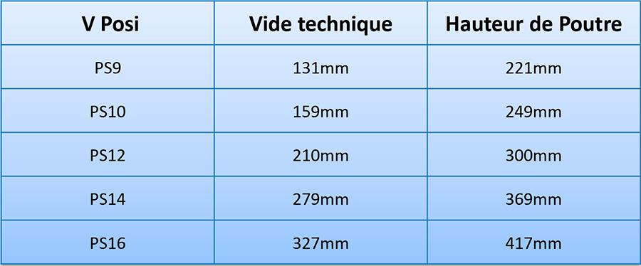 02-hauteurs-Poutre-Posi-surelevation-plancher in Poutres-V